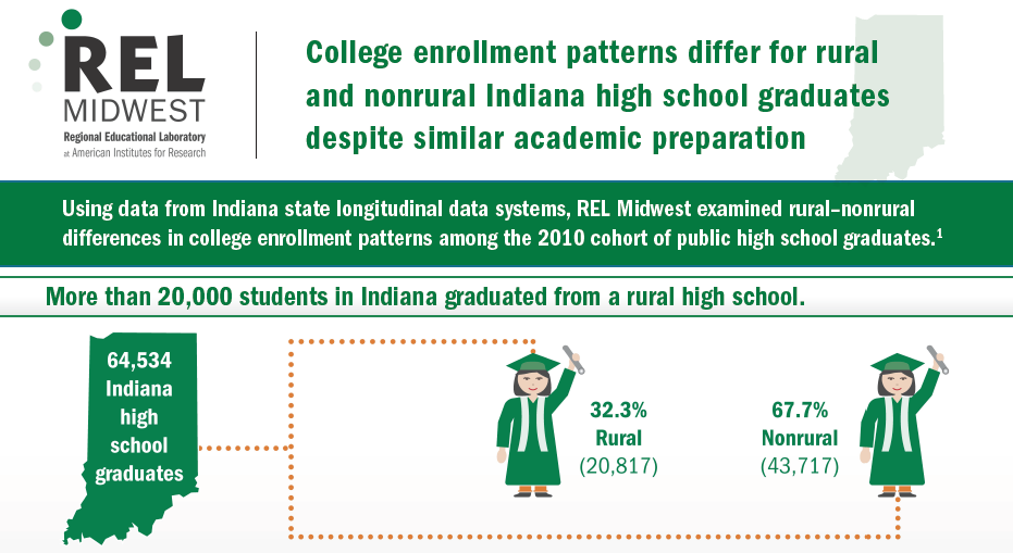 College enrollment patterns differ for rural and nonrural Indiana high school graduates despite similar academic preparation